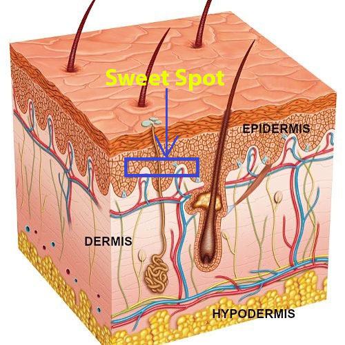 sweet spot or perfect depth for SMP